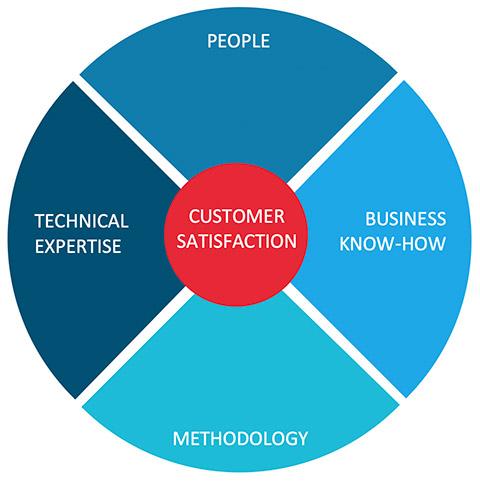ERGOMAN - Focus on customer satisfaction1
